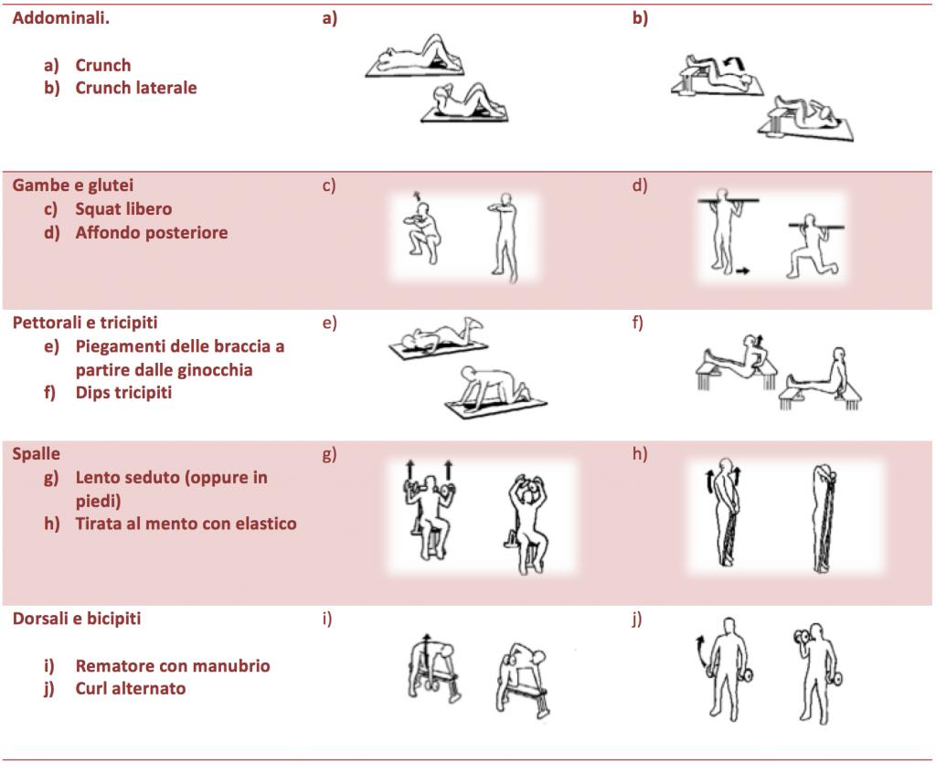 Tabella esercizi