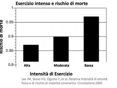 Allenamento di resistenza o breve e intenso per la longevità?