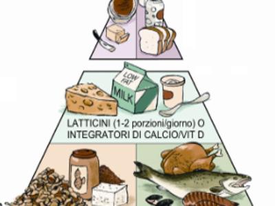 La piramide alimentare rivista