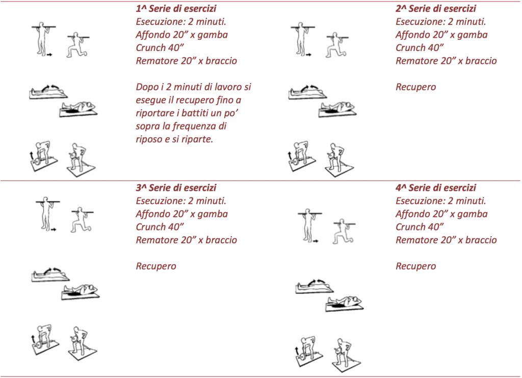 tabella esercizi Interval Training